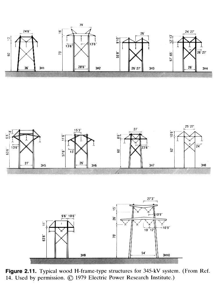 thesis on underground transmission line