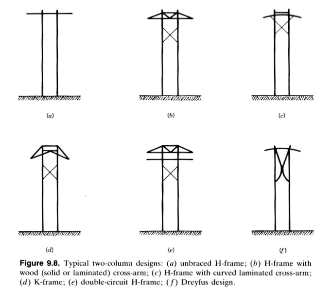 H Frame Transmission Power Pole : Acw s insulator info book reference poles and towers